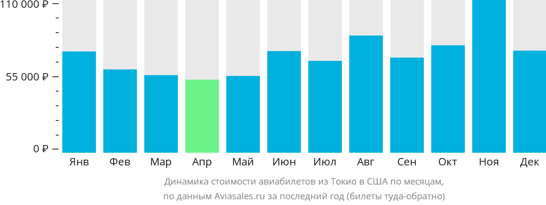 Динамика стоимости авиабилетов из Токио в США по месяцам