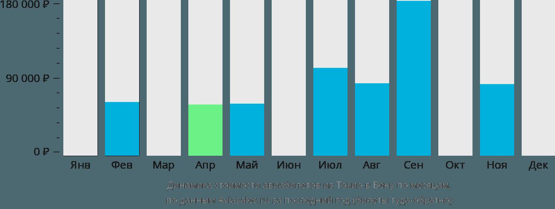 Динамика стоимости авиабилетов из Токио в Вену по месяцам