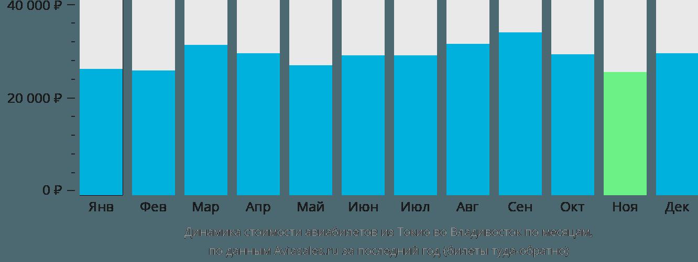 Динамика стоимости авиабилетов из Токио во Владивосток по месяцам