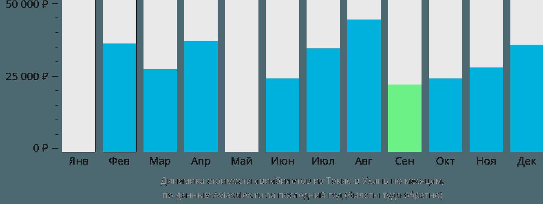 Динамика стоимости авиабилетов из Токио в Ухань по месяцам