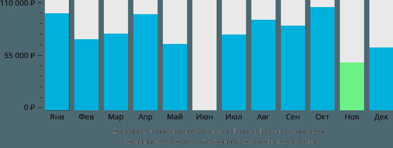 Динамика стоимости авиабилетов из Токио в Торонто по месяцам