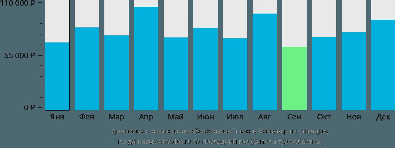 Динамика стоимости авиабилетов из Токио в Ванкувер по месяцам