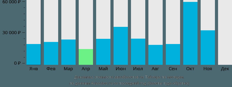 Динамика стоимости авиабилетов из Тайлера по месяцам