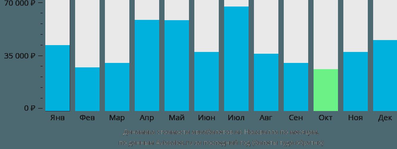 Динамика стоимости авиабилетов из Ноксвилла по месяцам