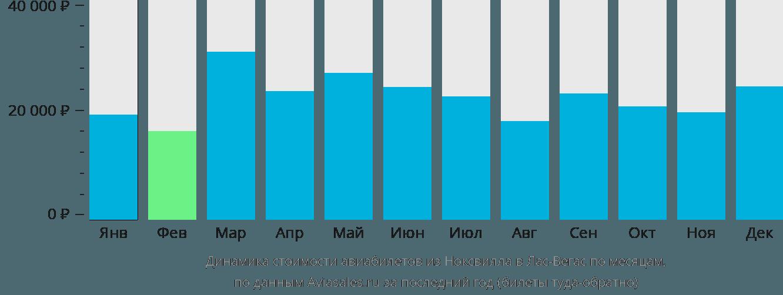 Динамика стоимости авиабилетов из Ноксвилла в Лас-Вегас по месяцам
