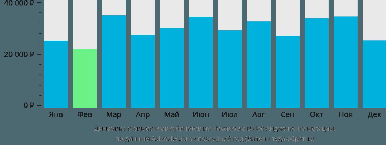 Динамика стоимости авиабилетов из Ноксвилла в Лос-Анджелес по месяцам
