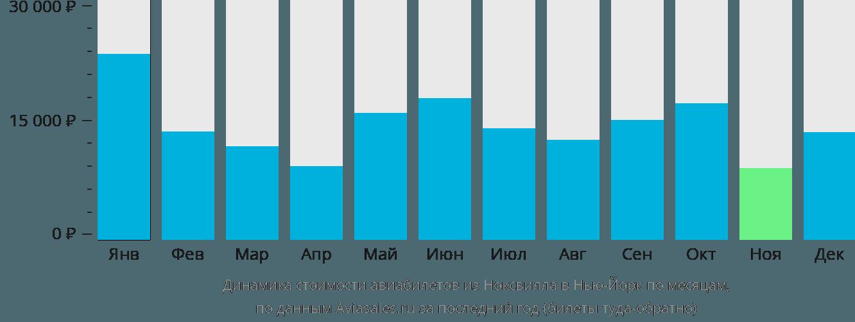 Динамика стоимости авиабилетов из Ноксвилла в Нью-Йорк по месяцам