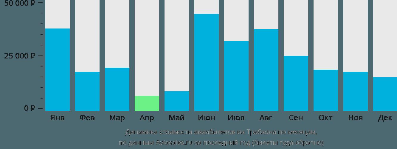 Динамика стоимости авиабилетов из Трабзона по месяцам