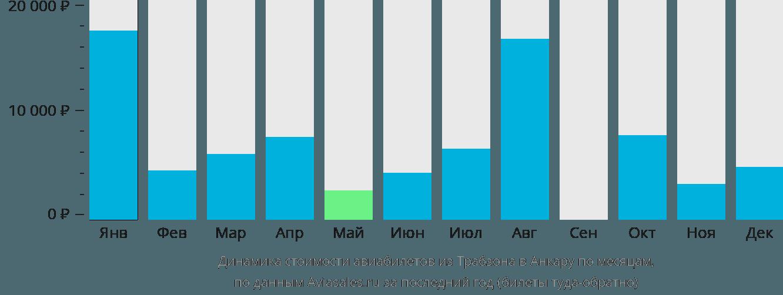 Динамика стоимости авиабилетов из Трабзона в Анкару по месяцам