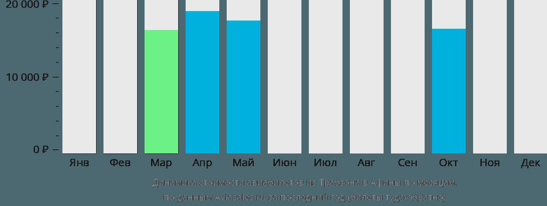 Динамика стоимости авиабилетов из Трабзона в Афины по месяцам