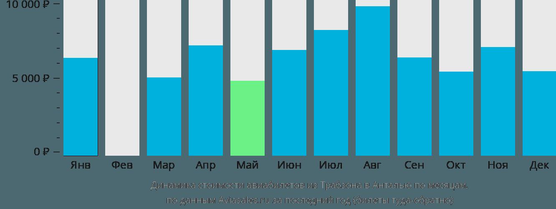 Динамика стоимости авиабилетов из Трабзона в Анталью по месяцам