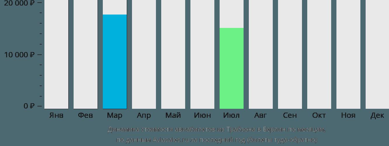 Динамика стоимости авиабилетов из Трабзона в Берлин по месяцам