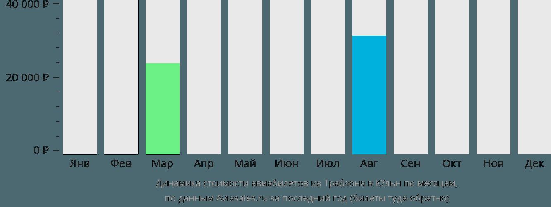 Динамика стоимости авиабилетов из Трабзона в Кёльн по месяцам