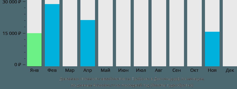 Динамика стоимости авиабилетов из Трабзона в Дюссельдорф по месяцам