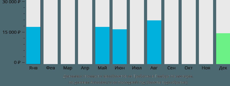 Динамика стоимости авиабилетов из Трабзона в Гамбург по месяцам