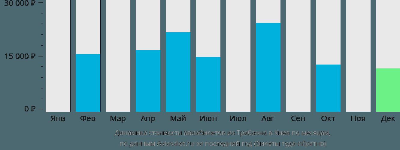 Динамика стоимости авиабилетов из Трабзона в Киев по месяцам