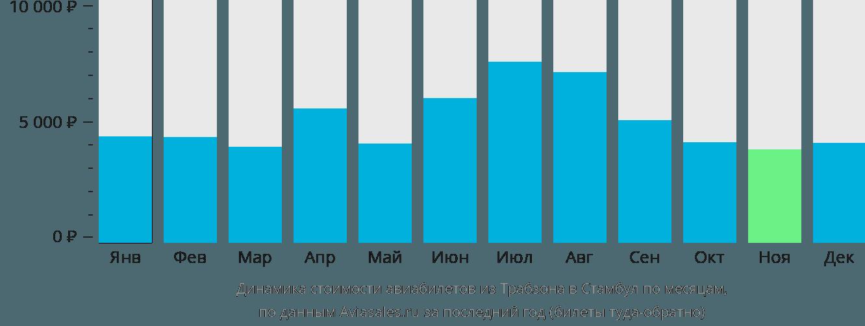 Динамика стоимости авиабилетов из Трабзона в Стамбул по месяцам