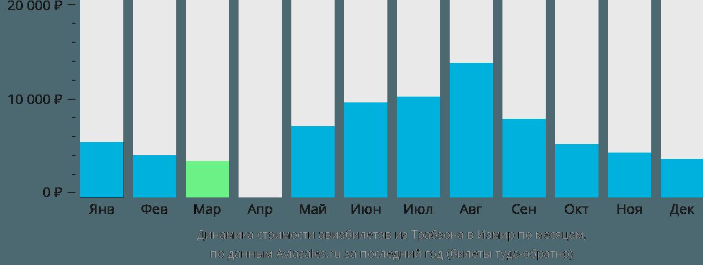 Динамика стоимости авиабилетов из Трабзона в Измир по месяцам