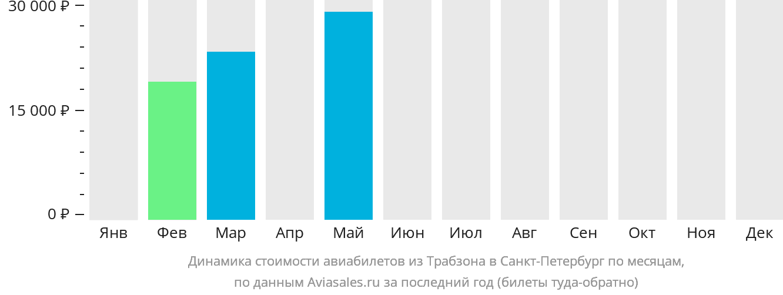 Динамика стоимости авиабилетов из Трабзона в Санкт-Петербург по месяцам