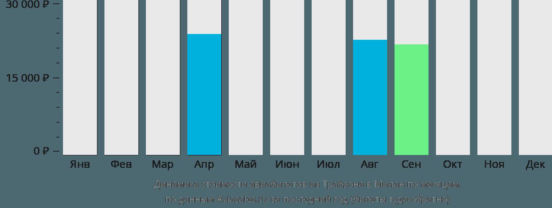 Динамика стоимости авиабилетов из Трабзона в Милан по месяцам