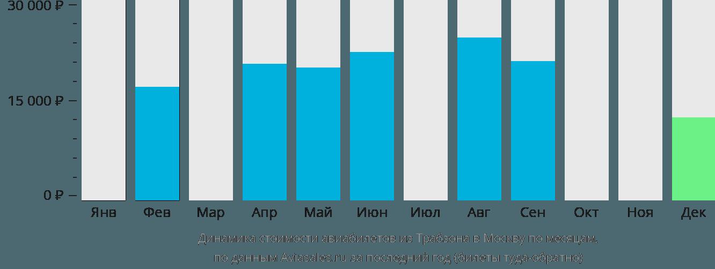 Динамика стоимости авиабилетов из Трабзона в Москву по месяцам