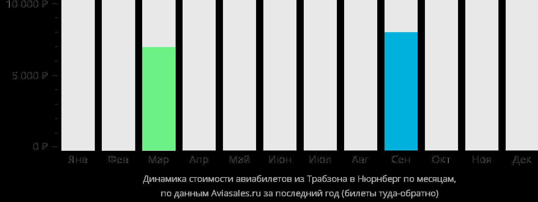 Динамика стоимости авиабилетов из Трабзона в Нюрнберг по месяцам