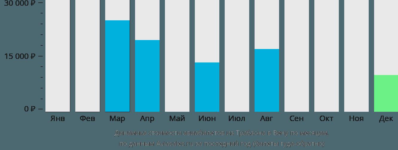 Динамика стоимости авиабилетов из Трабзона в Вену по месяцам