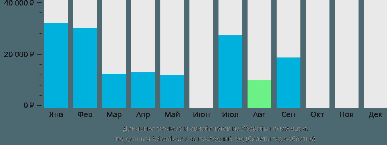 Динамика стоимости авиабилетов из Уберабы по месяцам