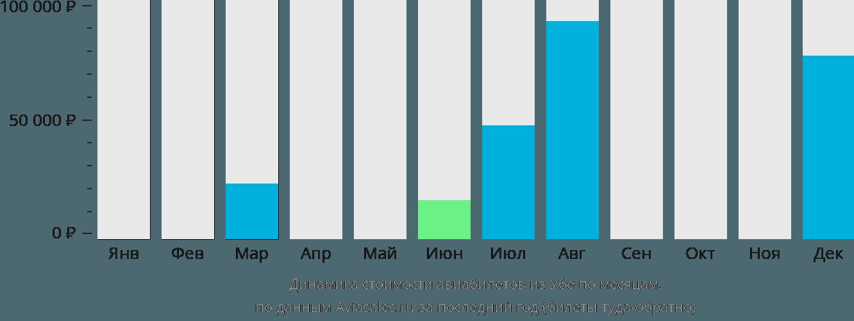 Динамика стоимости авиабилетов из Убе по месяцам