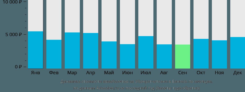 Динамика стоимости авиабилетов из Убонратчатхани в Бангкок по месяцам