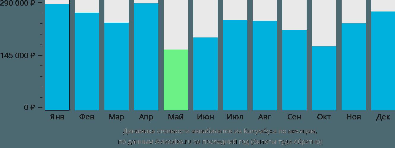 Динамика стоимости авиабилетов из Колумбуса по месяцам