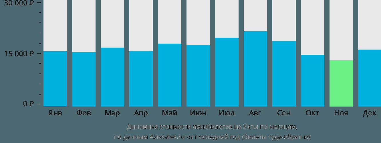 Динамика стоимости авиабилетов из Ухты по месяцам