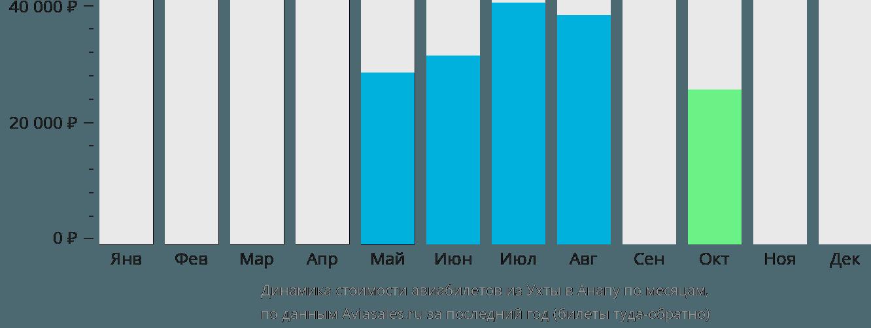 Динамика стоимости авиабилетов из Ухты в Анапу по месяцам