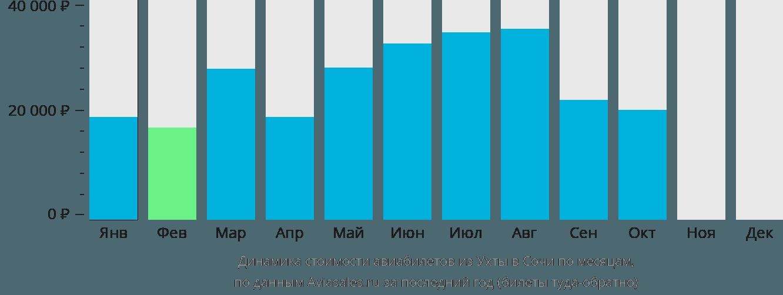 Динамика стоимости авиабилетов из Ухты в Сочи  по месяцам