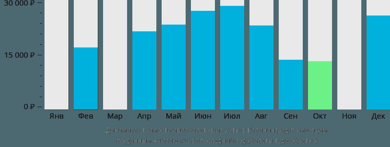 Динамика стоимости авиабилетов из Ухты в Калининград по месяцам