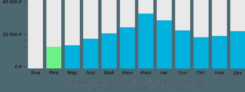 Динамика стоимости авиабилетов из Ухты в Краснодар по месяцам