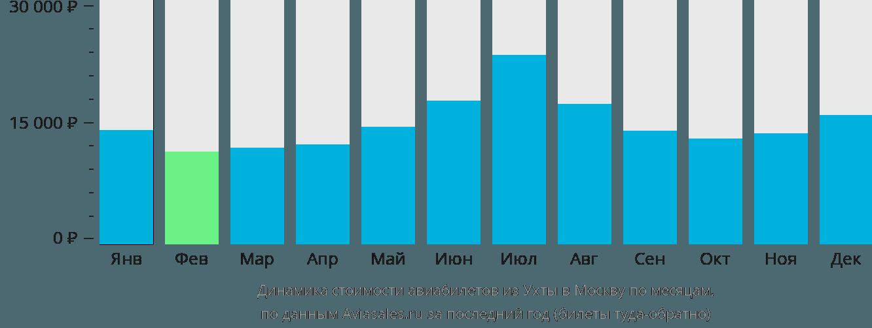 Динамика стоимости авиабилетов из Ухты в Москву по месяцам