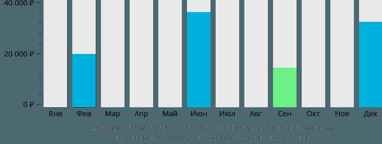 Динамика стоимости авиабилетов из Ухты в Минеральные воды по месяцам