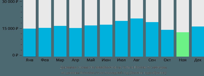 Динамика стоимости авиабилетов из Ухты в Россию по месяцам