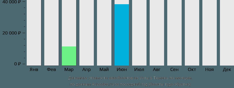 Динамика стоимости авиабилетов из Ухты в Тюмень по месяцам
