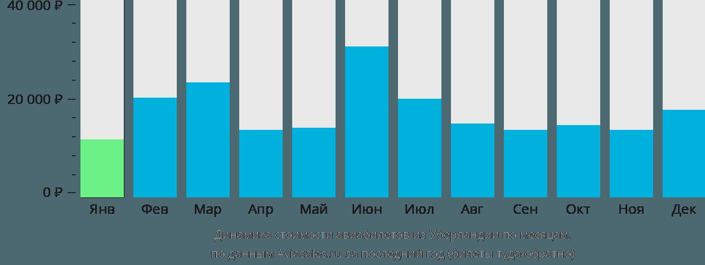 Динамика стоимости авиабилетов из Уберландии по месяцам