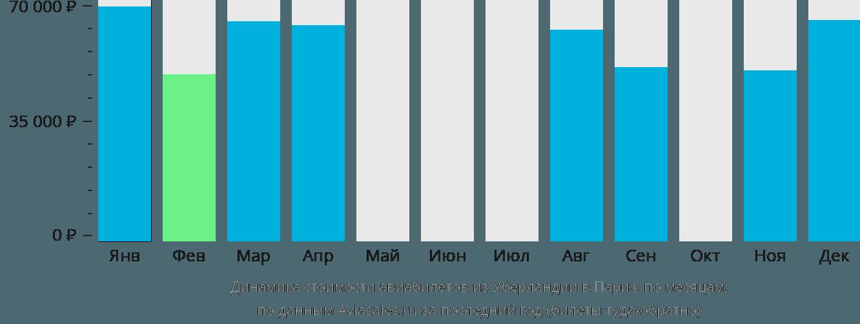 Динамика стоимости авиабилетов из Уберландии в Париж по месяцам
