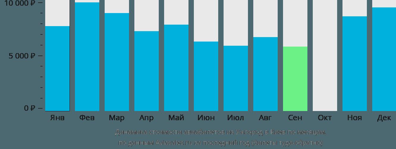 Динамика стоимости авиабилетов из Ужгород в Киев по месяцам