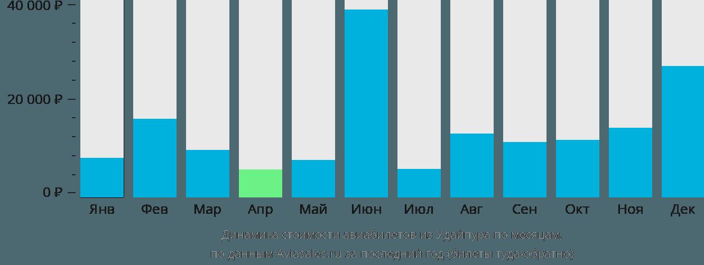Динамика стоимости авиабилетов из Удайпура по месяцам