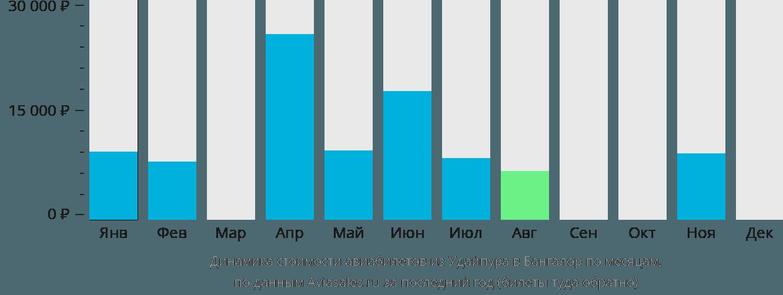 Динамика стоимости авиабилетов из Удайпура в Бангалор по месяцам