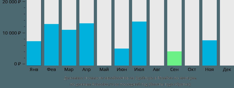 Динамика стоимости авиабилетов из Удайпура в Мумбаи по месяцам