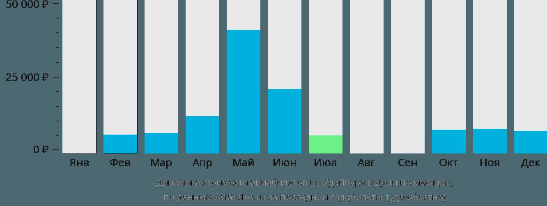 Динамика стоимости авиабилетов из Удайпура в Дели по месяцам