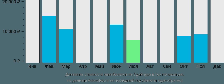 Динамика стоимости авиабилетов из Удайпура в Гоа по месяцам