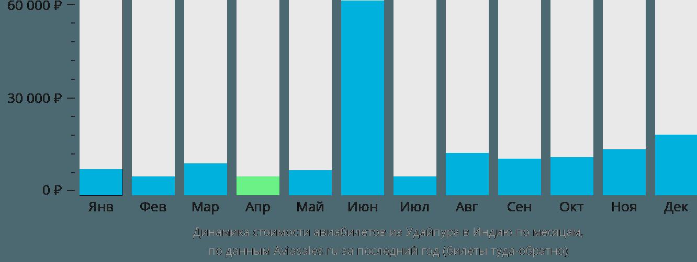 Динамика стоимости авиабилетов из Удайпура в Индию по месяцам