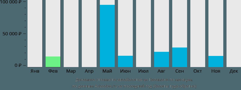 Динамика стоимости авиабилетов из Келимане по месяцам